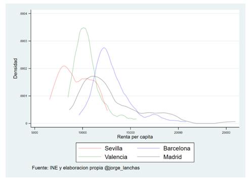 La (des)igual distribución de la renta de las ciudades españolas