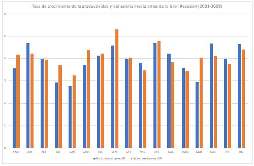 Las disparidades regionales en el desempleo: una vieja historia y nuevos protagonistas
