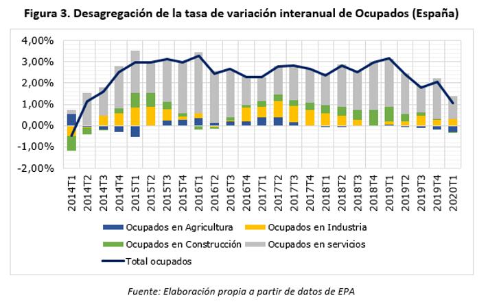 XX LOYOLA ECONOMIC OUTLOOK: Previsiones y escenarios económicos para España y Andalucía