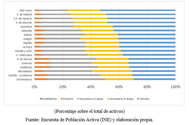 Capital humano y competitividad empresarial en Andalucía