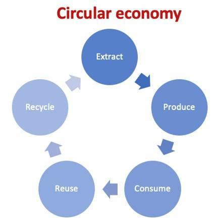 Dimensión regional de la economía circular