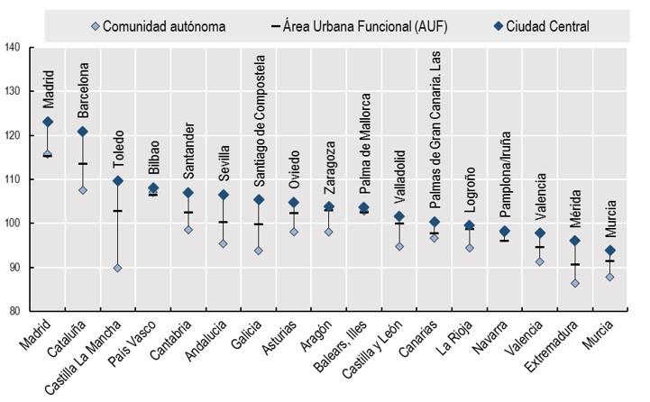 El Coste de la Vida en las Comunidades Autónomas, Áreas Urbanas y Ciudades de España