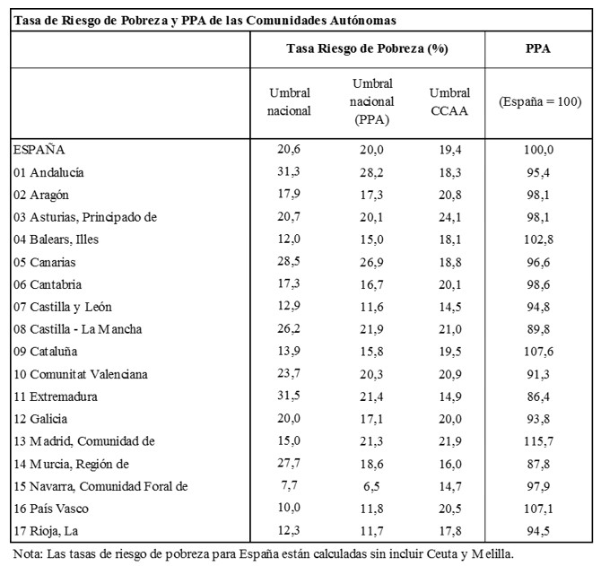 El Riesgo de Pobreza de las Comunidades Autónomas reconsiderado
