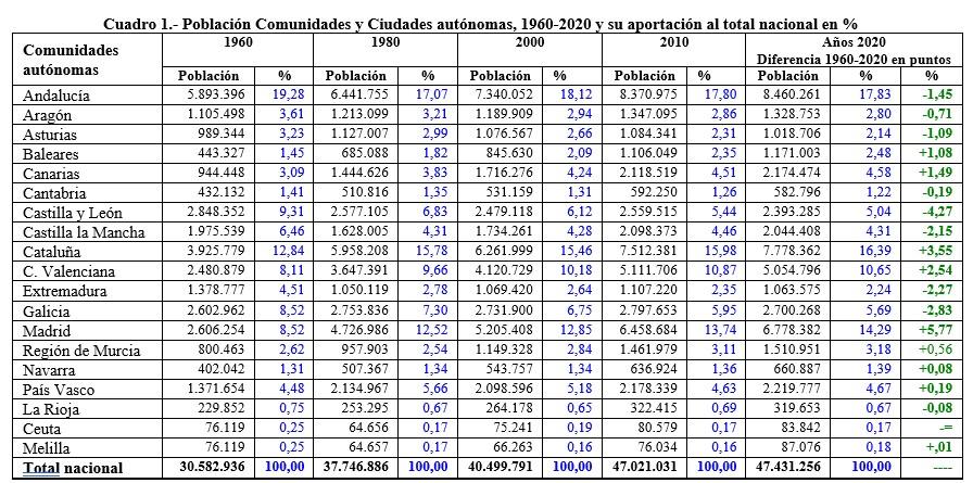 Evolución de la población en las comunidades autónomas 1960-2020