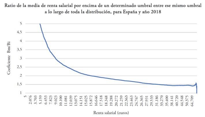 Imposición óptima y descentralización fiscal: El caso del IRPF