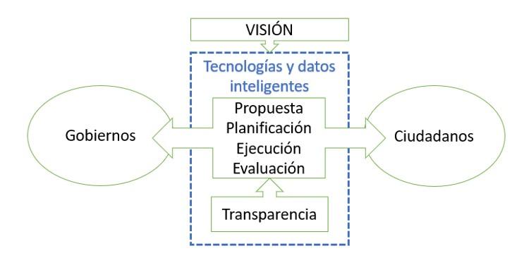 Ciudades inteligentes y gobiernos inteligentes: participación ciudadana
