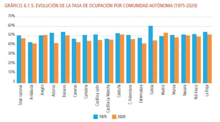 45 años de evolución económica, social y empresarial de las comunidades autónomas
