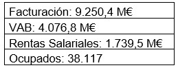 Cuantificación del efecto económico del aeropuerto de Barcelona y de su ampliación