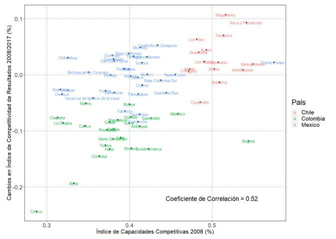 Competitividad Regional en América Latina: La Comparabilidad Internacional