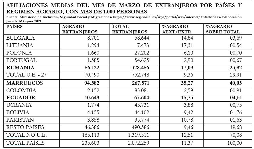 Contratación en Origen e incertidumbre en el abastecimiento de mano de obra agraria.  La exploración onubense de los mercados de trabajo en Honduras y Ecuador.
