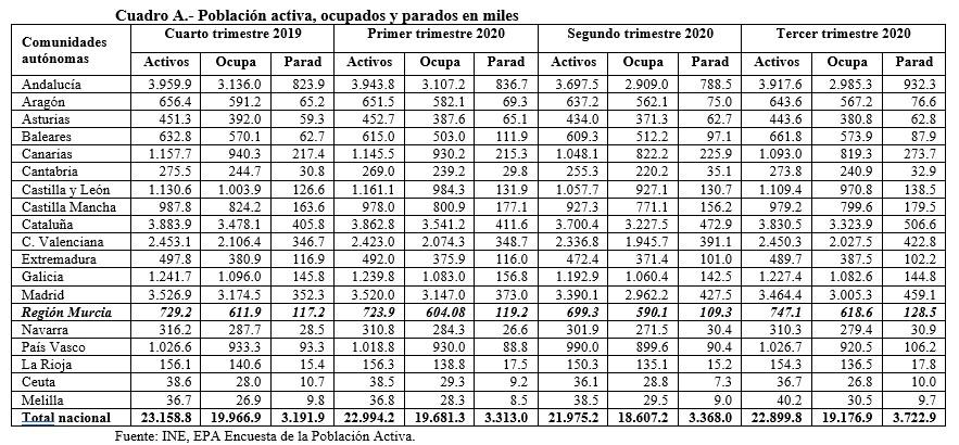 La Pandemia y sus consecuencias en la Economía y el Empleo a nivel nacional y las Comunidades autónomas